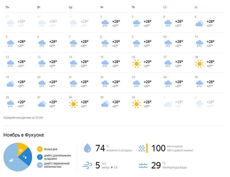Прогноз погоды на Фукуоке в Ноябре 2018